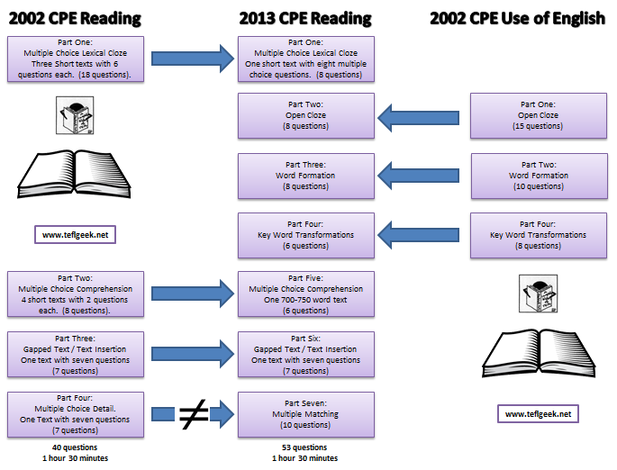 Changes to CPE in 2013 (6/6)