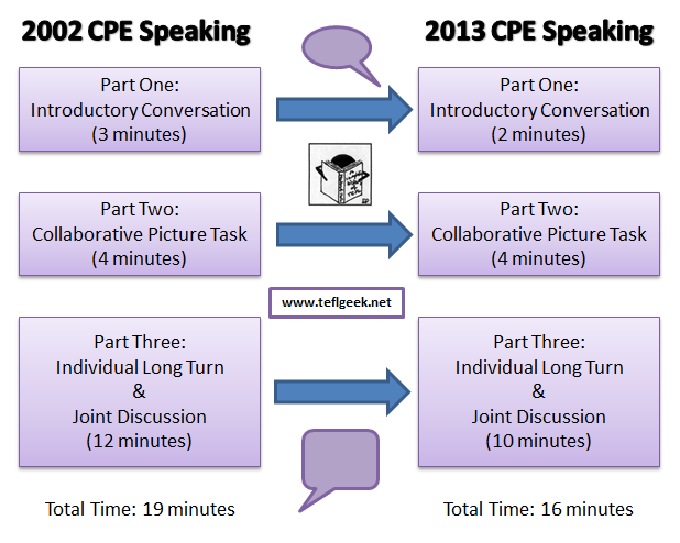 Changes to CPE in 2013 (2/6)