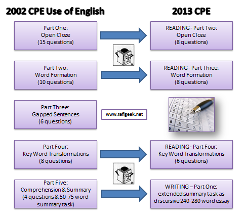 Changes to CPE in 2013 (4/6)