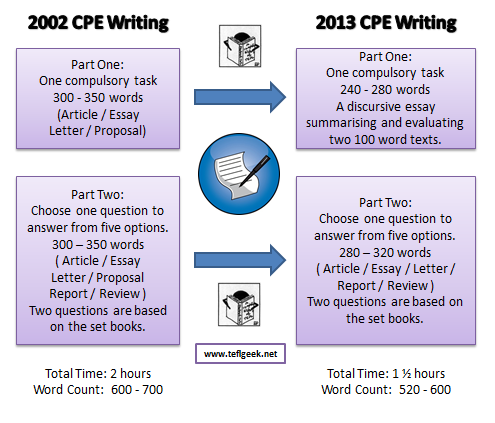 Changes to CPE in 2013 (5/6)