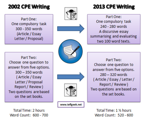 Changes to CPE in 2013 | teflgeek
