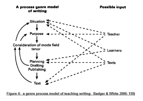 process approach in writing