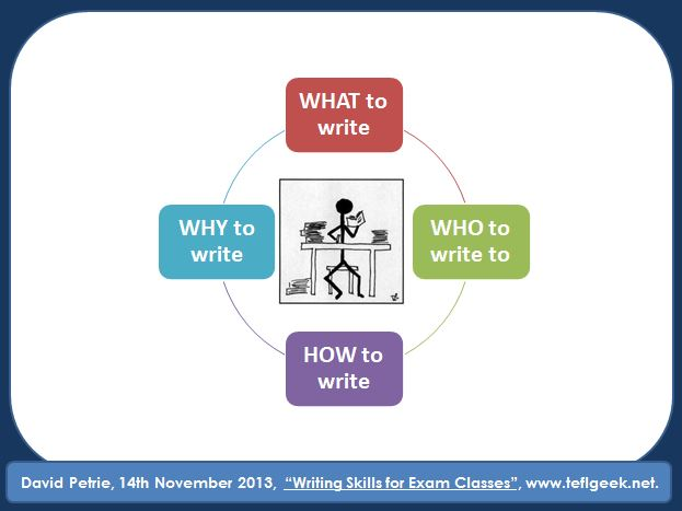 Writing Skills for Exam Classes