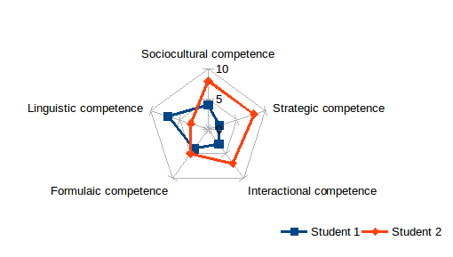 competence 01
