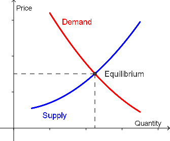supply-demand
