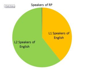 Proportion of RP Speakers